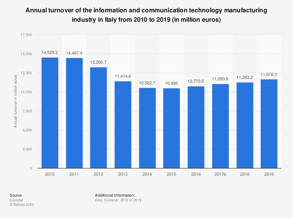 Statistic: Annual turnover of the information and communication technology manufacturing industry in Italy from 2008 to 2015 (in million euros)  | Statista