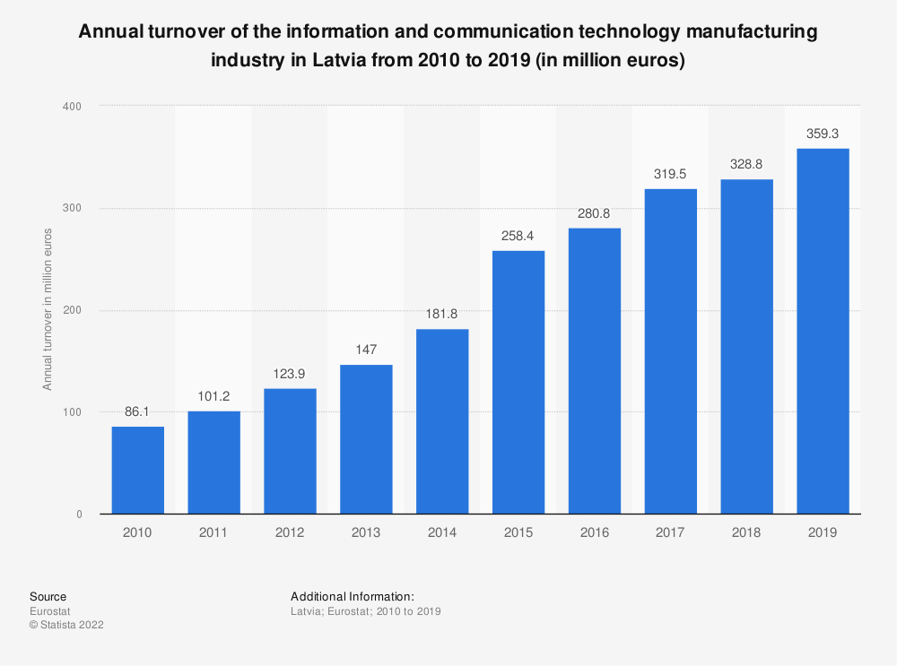 Statistic: Annual turnover of the information and communication technology manufacturing industry in Latvia from 2008 to 2015 (in million euros)  | Statista