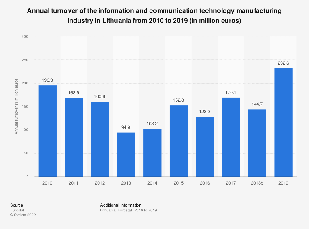 Statistic: Annual turnover of the information and communication technology manufacturing industry in Lithuania from 2008 to 2015 (in million euros)  | Statista