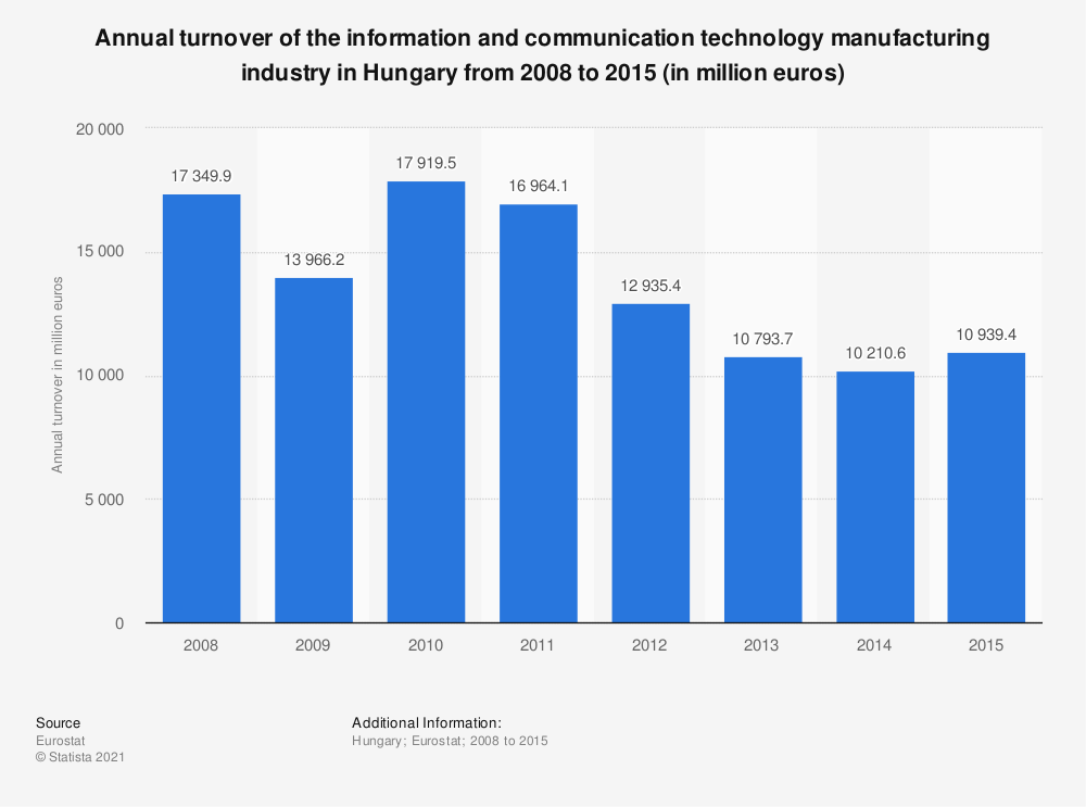 Statistic: Annual turnover of the information and communication technology manufacturing industry in Hungary from 2008 to 2015 (in million euros)  | Statista