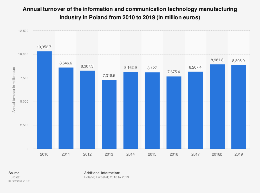Statistic: Annual turnover of the information and communication technology manufacturing industry in Poland from 2008 to 2015 (in million euros)  | Statista