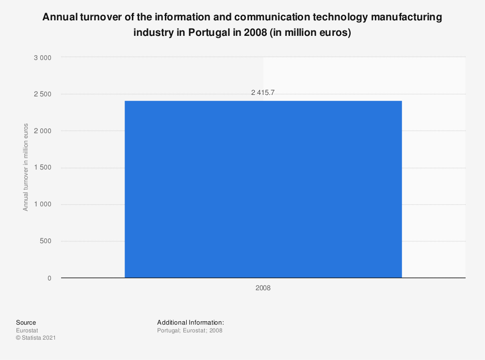 Statistic: Annual turnover of the information and communication technology manufacturing industry in Portugal in 2008 (in million euros)  | Statista