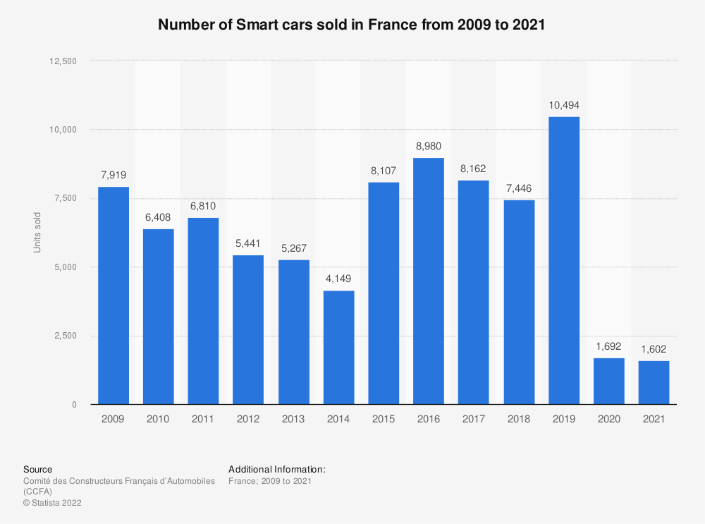 Statistic: Number of Smart cars sold in France from 2009 to 2016 | Statista