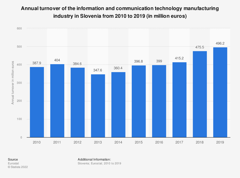 Statistic: Annual turnover of the information and communication technology manufacturing industry in Slovenia from 2008 to 2015 (in million euros)  | Statista
