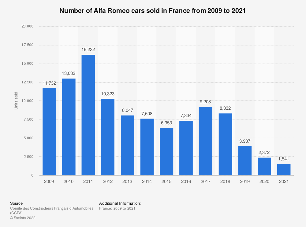 Statistic: Number of Alfa Romeo cars sold in France from 2009 to 2016 | Statista