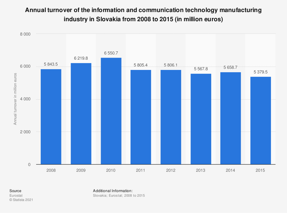 Statistic: Annual turnover of the information and communication technology manufacturing industry in Slovakia from 2008 to 2015 (in million euros)  | Statista
