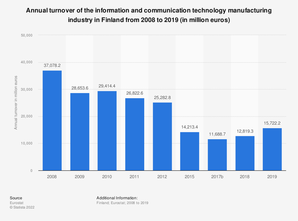 Statistic: Annual turnover of the information and communication technology manufacturing industry in Finland from 2008 to 2015 (in million euros)  | Statista