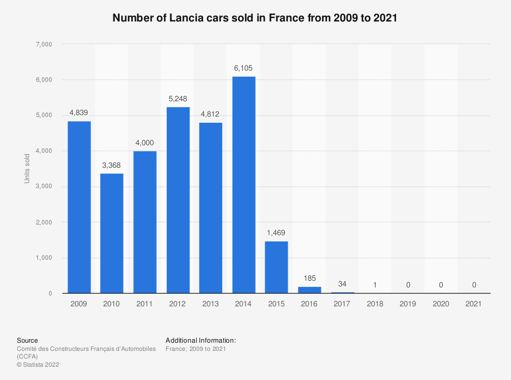 Statistic: Number of Lancia cars sold in France from 2009 to 2016 | Statista