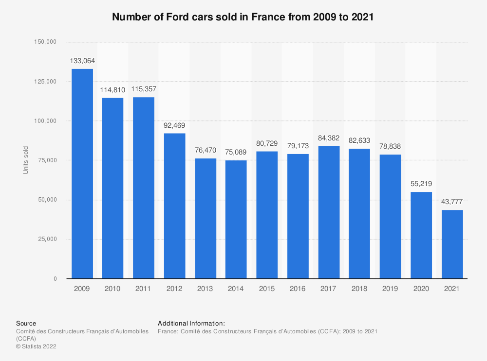 Statistic: Number of Ford cars sold in France from 2009 to 2016 | Statista