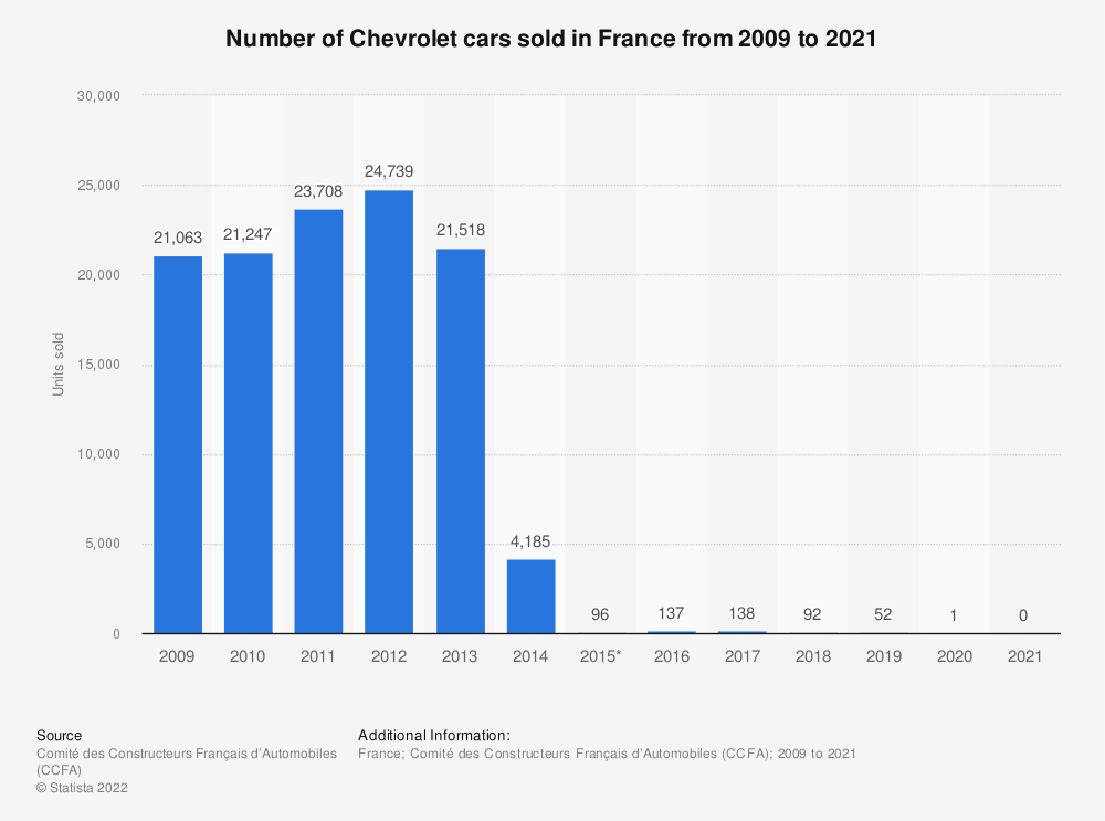 Statistic: Number of Chevrolet cars sold in France from 2009 to 2015* | Statista