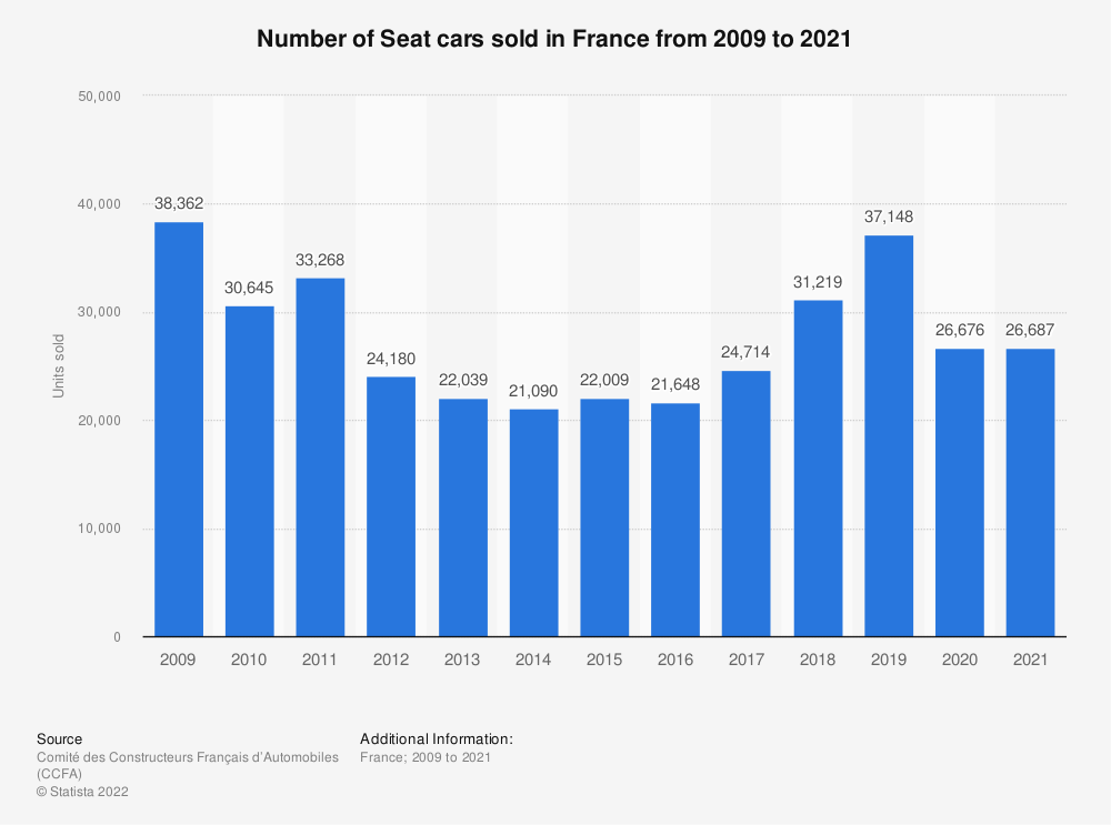 Statistic: Number of Seat cars sold in France from 2009 to 2016 | Statista