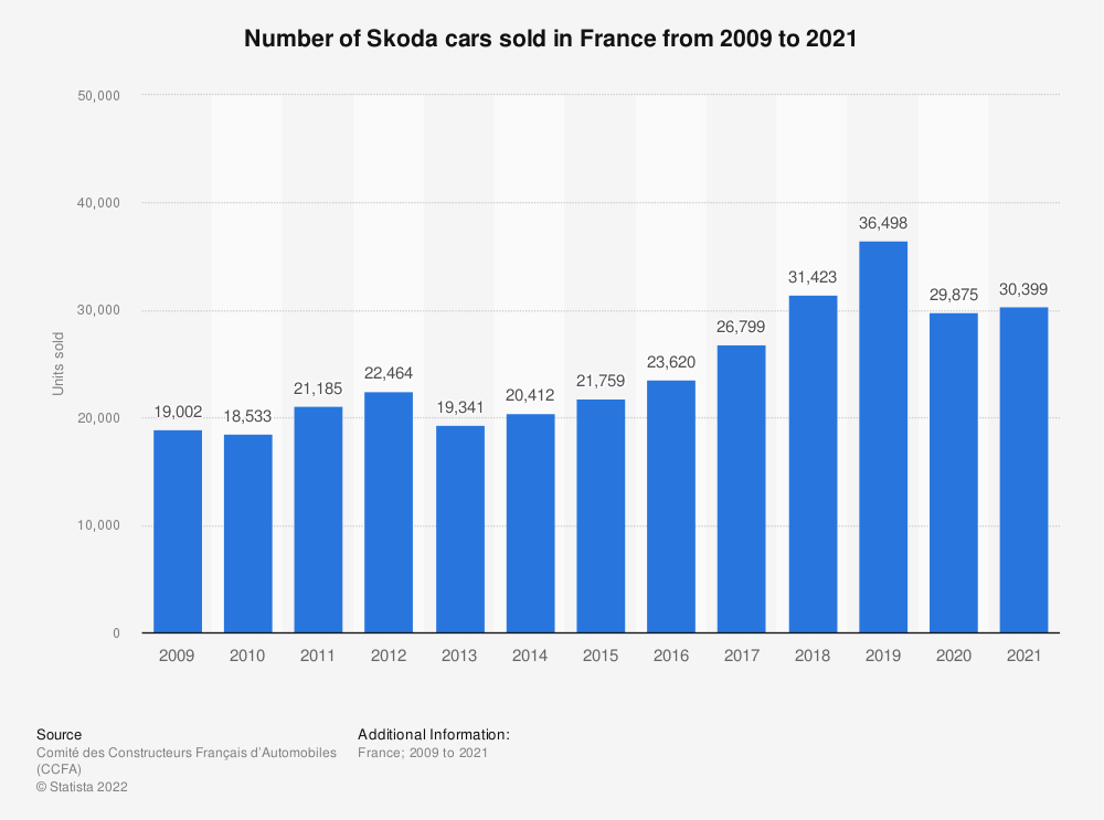 Statistic: Number of Skoda cars sold in France from 2009 to 2018 | Statista