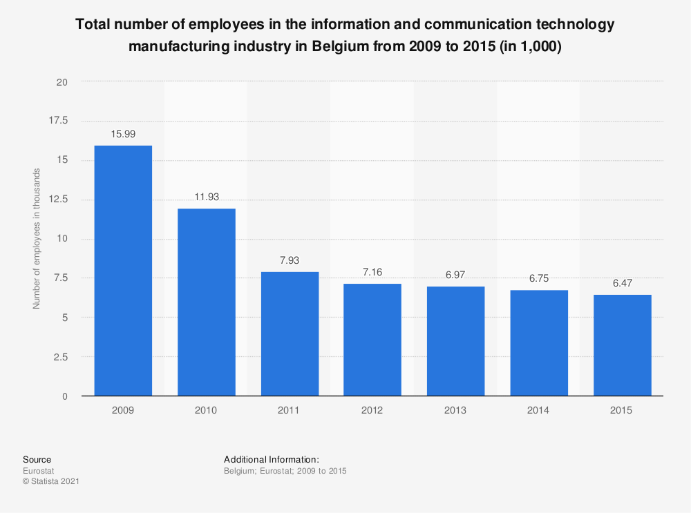 Statistic: Total number of employees in the information and communication technology manufacturing industry in Belgium from 2009 to 2015 (in 1,000) | Statista