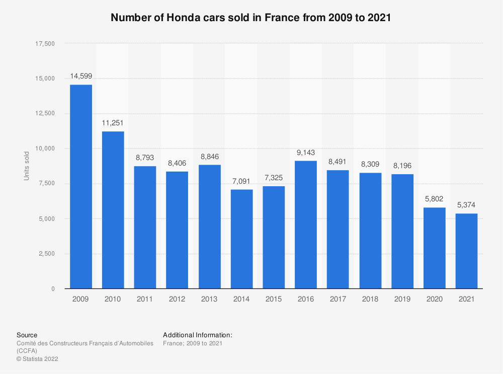 Statistic: Number of Honda cars sold in France from 2009 to 2016 | Statista