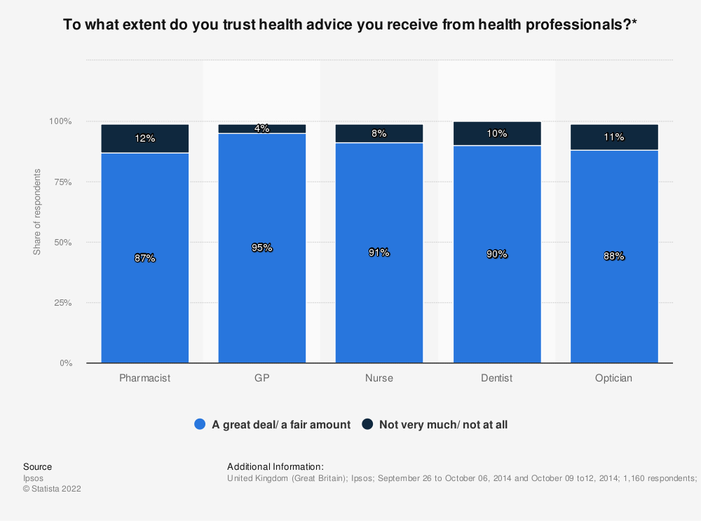 Statistic: To what extent do you trust health advice you receive from health professionals?* | Statista