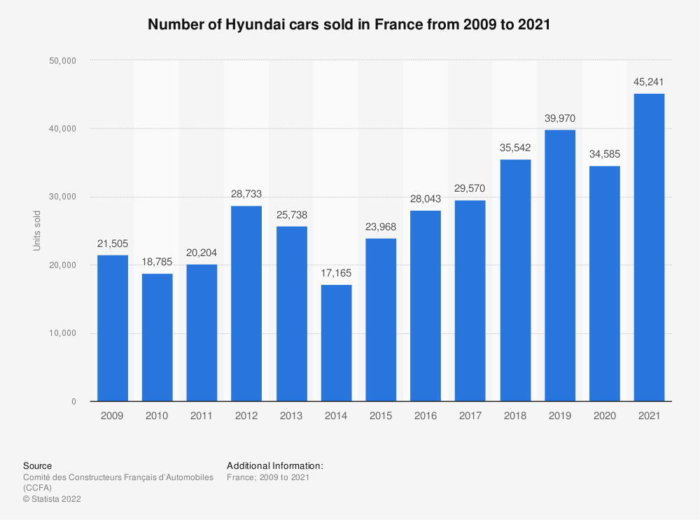 Statistic: Number of Hyundai cars sold in France from 2009 to 2016 | Statista