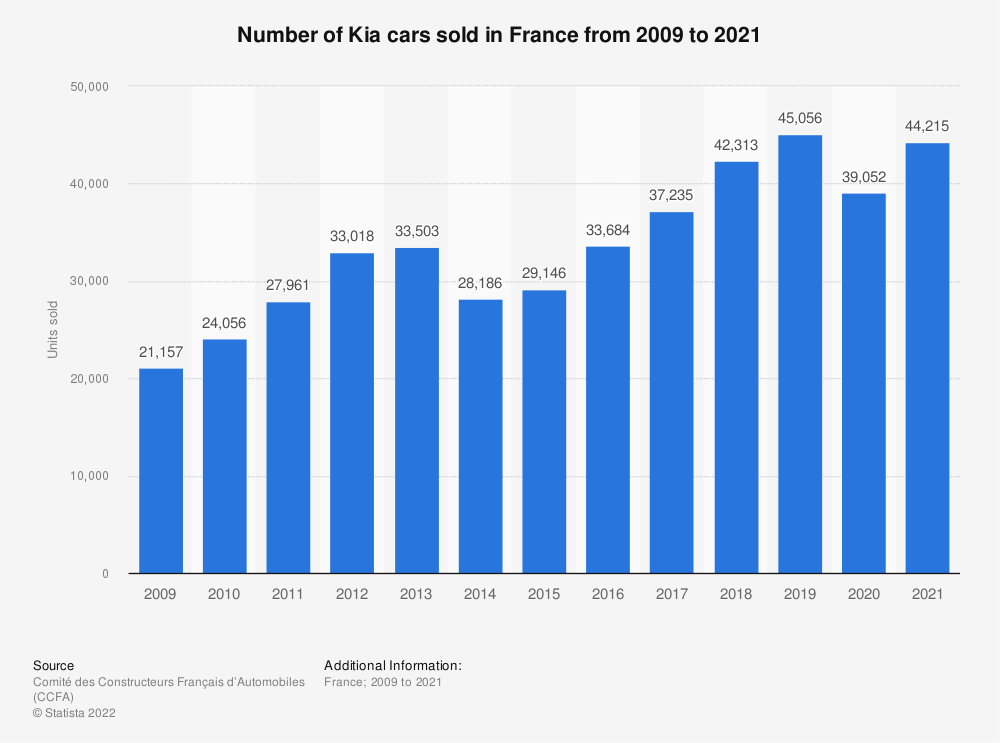 Statistic: Number of Kia cars sold in France from 2009 to 2016 | Statista