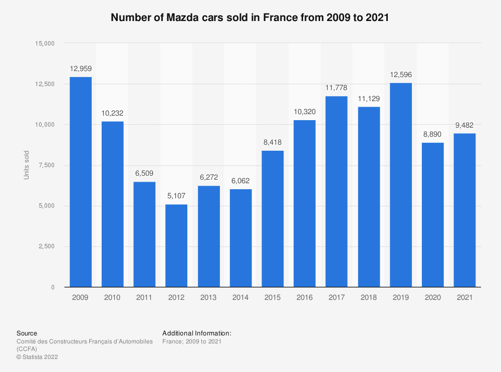 Statistic: Number of Mazda cars sold in France from 2009 to 2018 | Statista