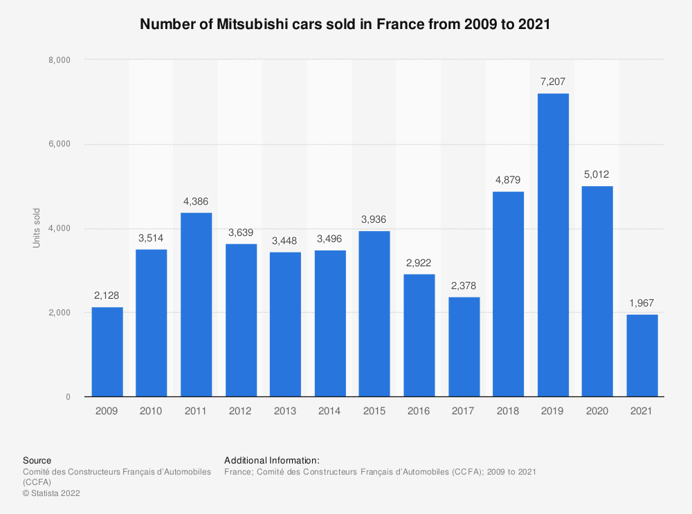 Statistic: Number of Mitsubishi cars sold in France from 2009 to 2018 | Statista