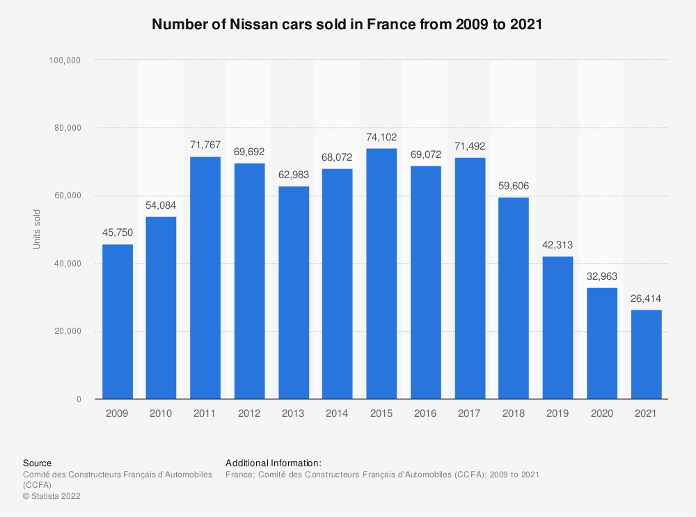Statistic: Number of Nissan cars sold in France from 2009 to 2018 | Statista