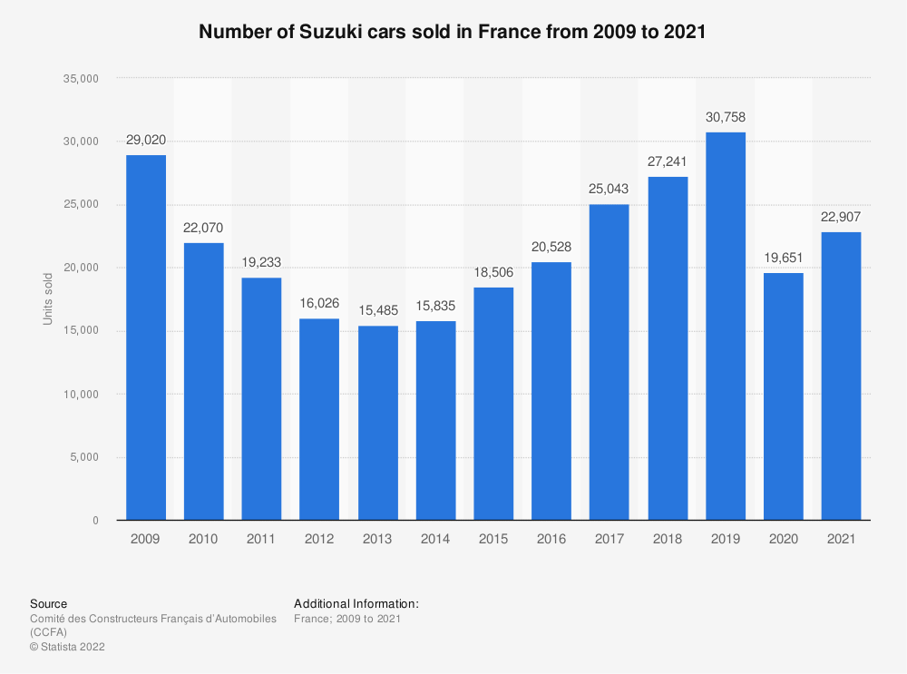 Statistic: Number of Suzuki cars sold in France from 2009 to 2016 | Statista