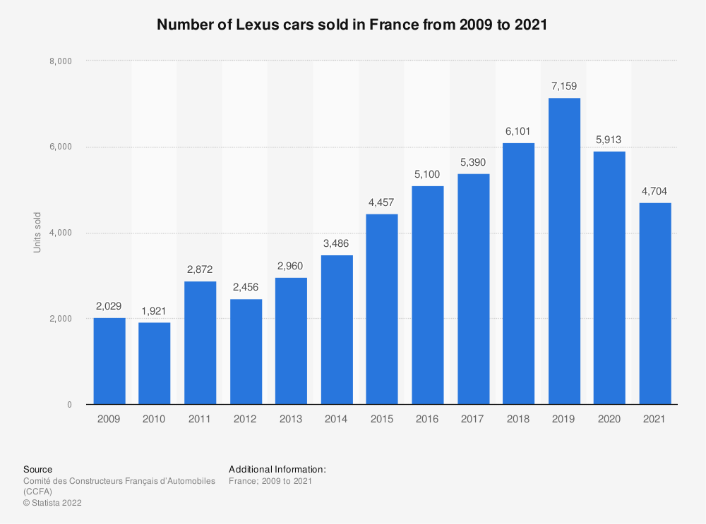 Statistic: Number of Lexus cars sold in France from 2009 to 2016 | Statista