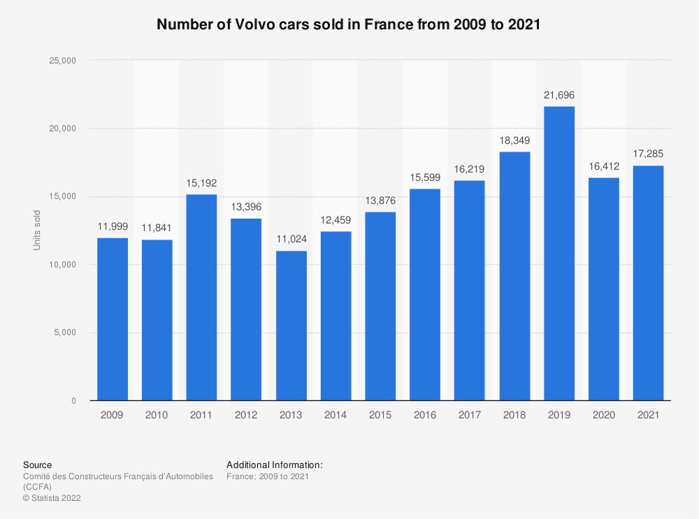 Statistic: Number of Volvo cars sold in France from 2009 to 2016 | Statista