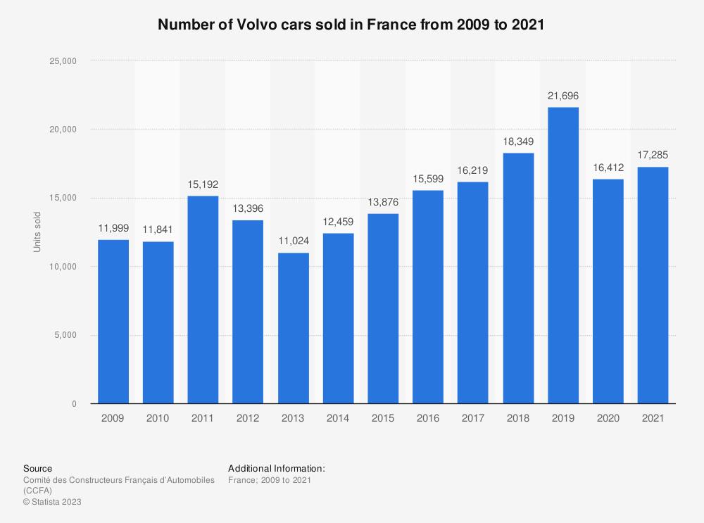 Volvo French Car Sales 2009 2014 Statistics