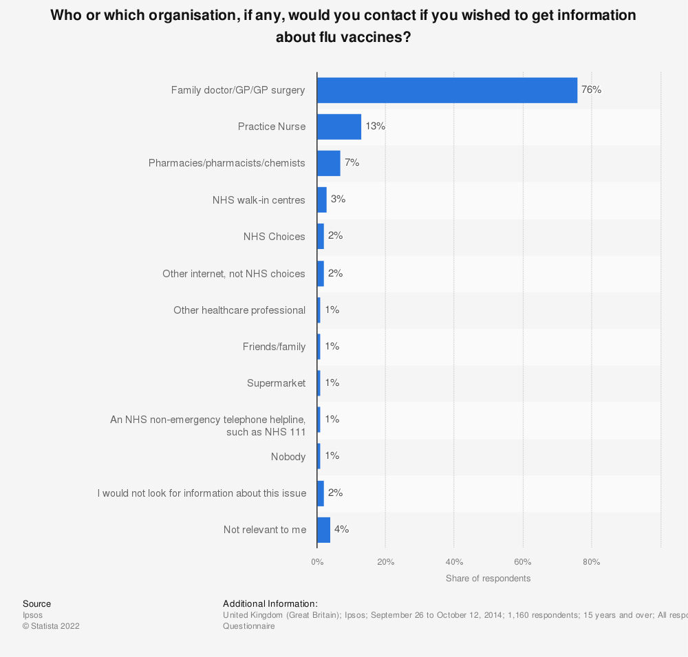 Statistic: Who or which organisation, if any, would you contact if you wished to get information about flu vaccines? | Statista