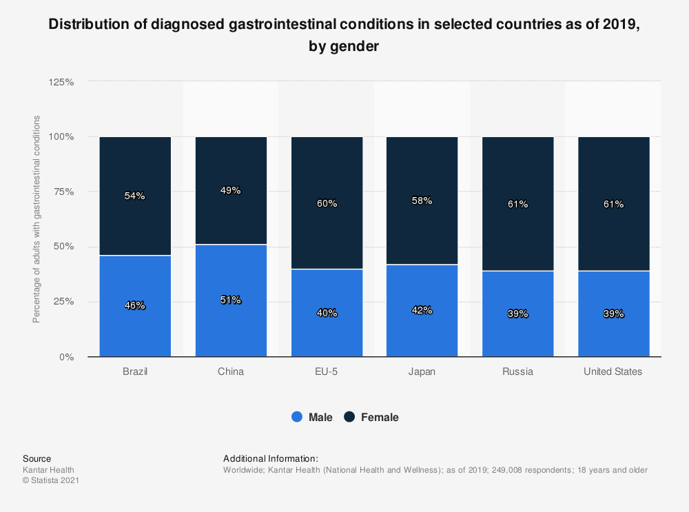 Statistic: Distribution of diagnosed gastrointestinal conditions in selected countries as of 2019, by gender | Statista