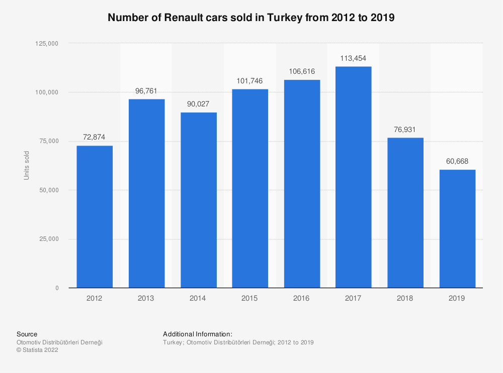 Statistic: Number of Renault cars sold in Turkey from 2012 to 2019 | Statista