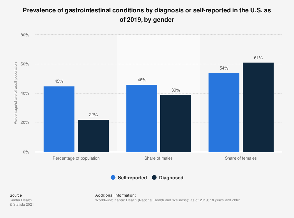 Statistic: Prevalence of gastrointestinal conditions by diagnosis or self-reported in the U.S. as of 2019, by gender  | Statista