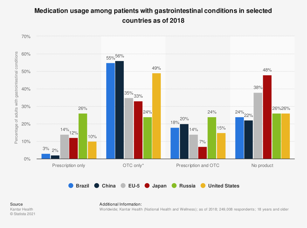 Statistic: Medication usage among patients with gastrointestinal conditions in selected countries as of 2018 | Statista