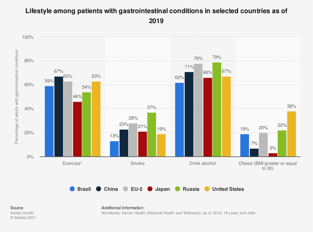 Statistic: Lifestyle among patients with gastrointestinal conditions in selected countries as of 2019 | Statista
