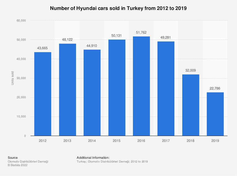 Statistic: Number of Hyundai cars sold in Turkey from 2012 to 2018 | Statista