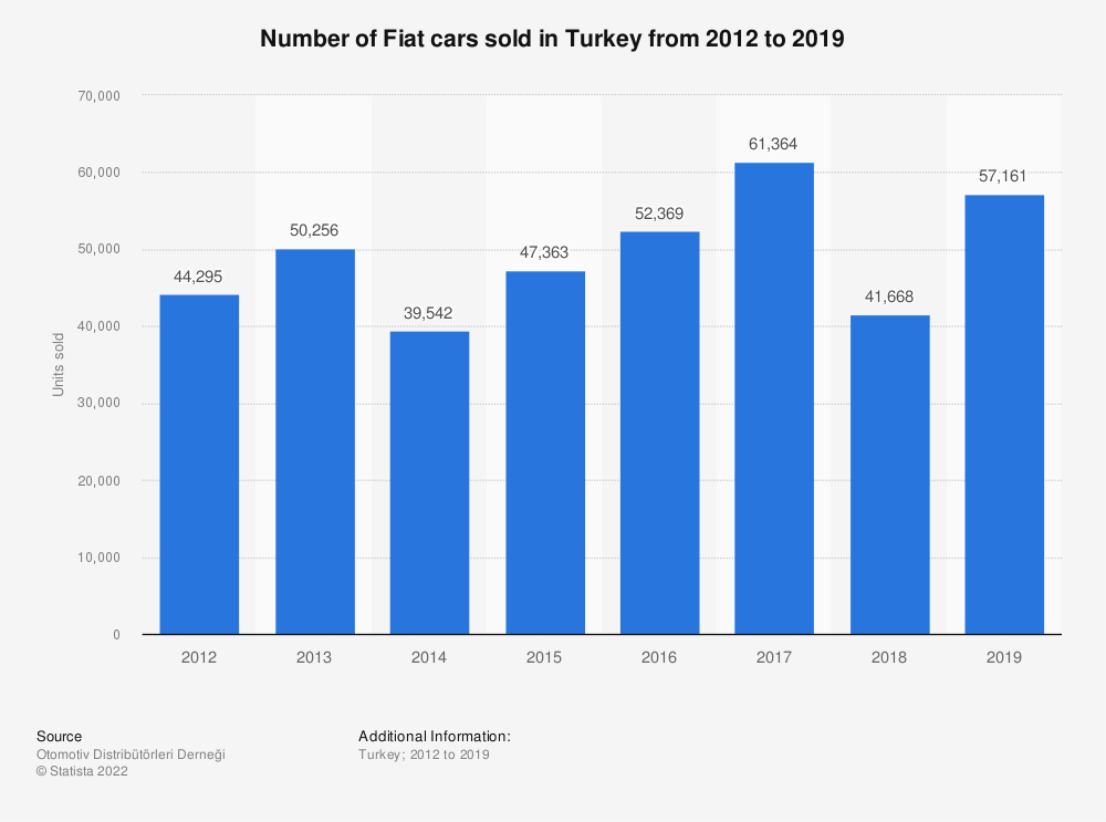 Statistic: Number of Fiat cars sold in Turkey from 2012 to 2018 | Statista