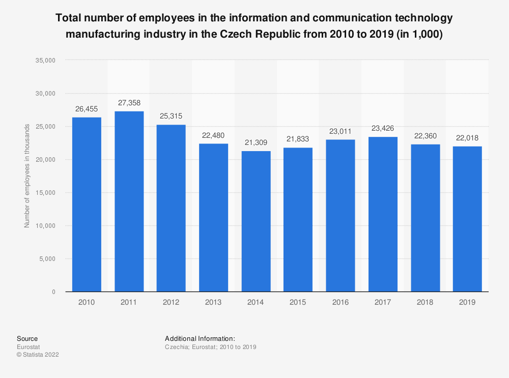 Statistic: Total number of employees in the information and communication technology manufacturing industry in the Czech Republic from 2009 to 2015 (in 1,000) | Statista
