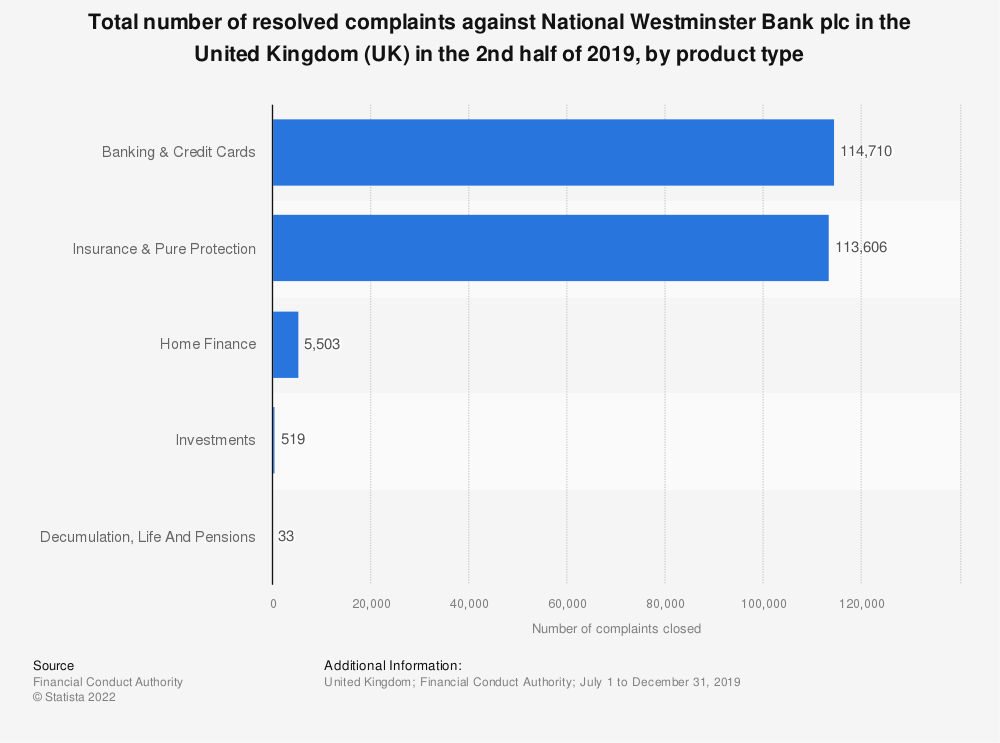 Statistic: Total number of resolved complaints against National Westminster Bank plc in the United Kingdom (UK) as of first half of 2018, by product type | Statista