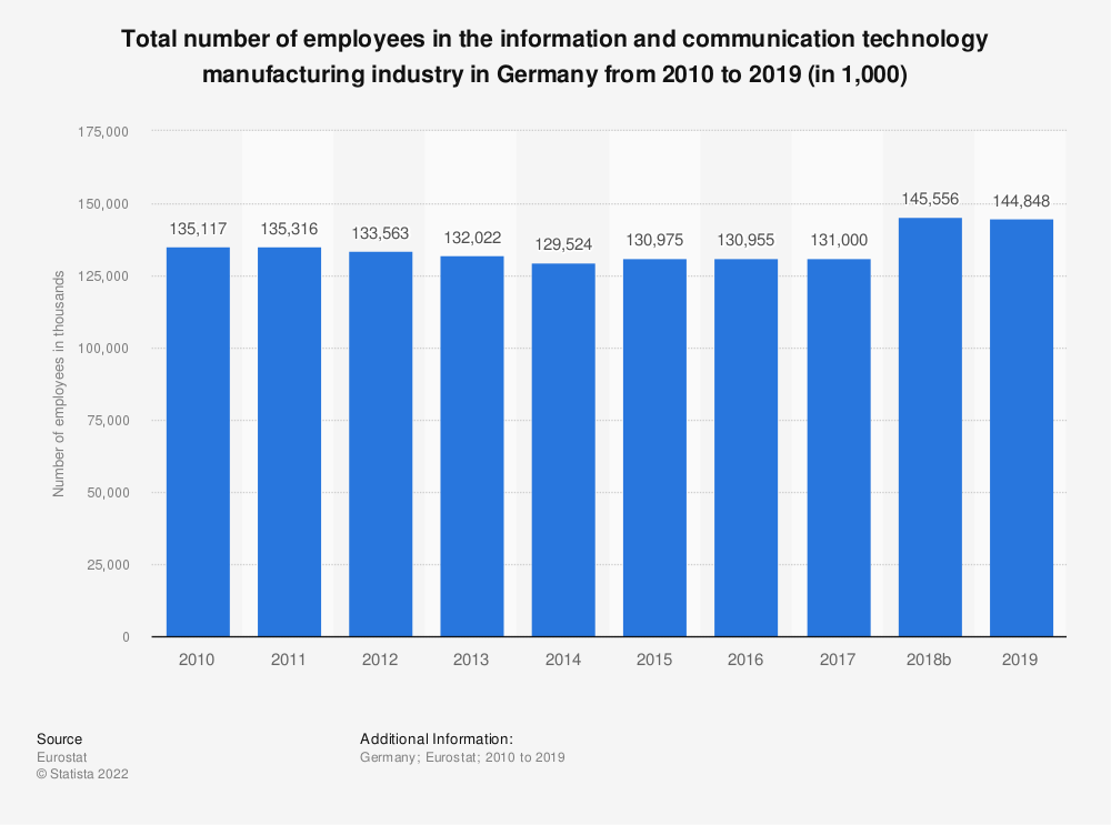 Statistic: Total number of employees in the information and communication technology manufacturing industry in Germany from 2008 to 2017 (in 1,000) | Statista