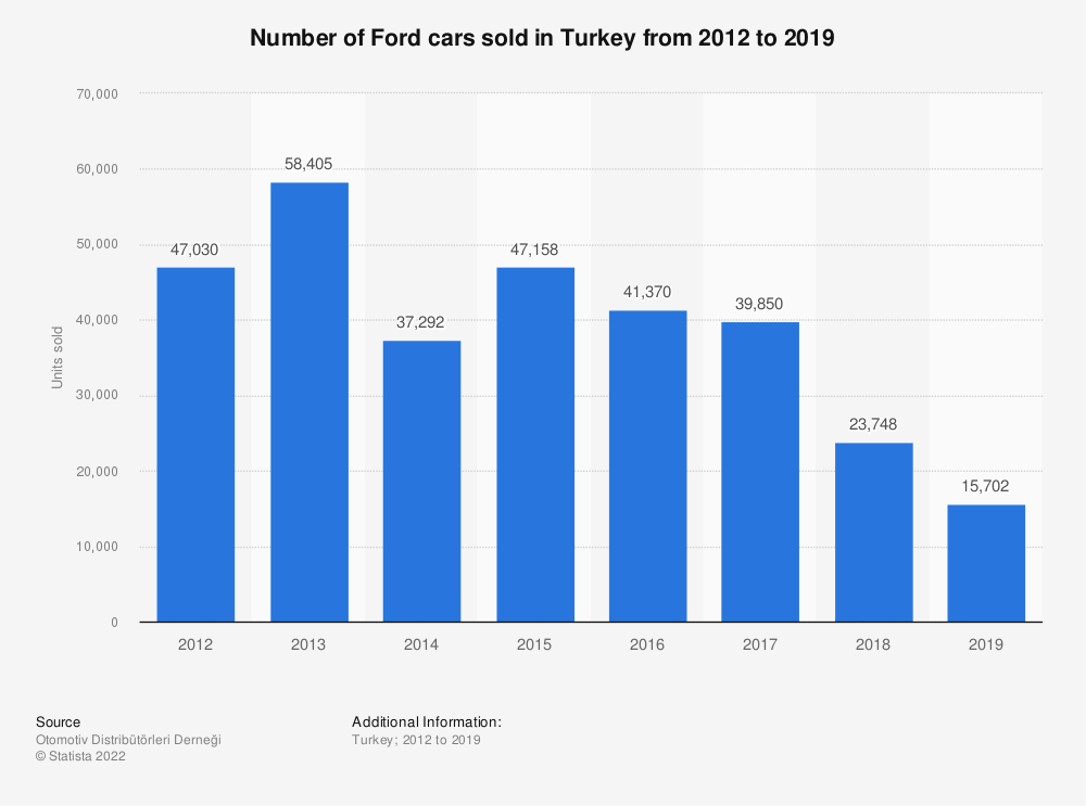 Statistic: Number of Ford cars sold in Turkey from 2012 to 2018 | Statista