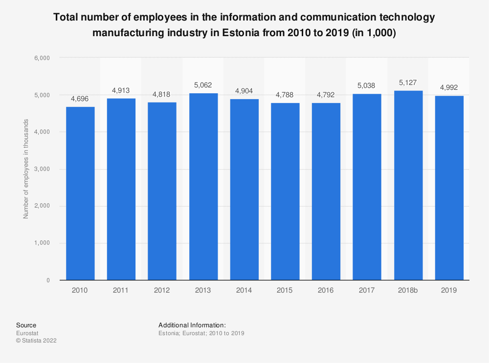 Statistic: Total number of employees in the information and communication technology manufacturing industry in Estonia from 2008 to 2015 (in 1,000) | Statista