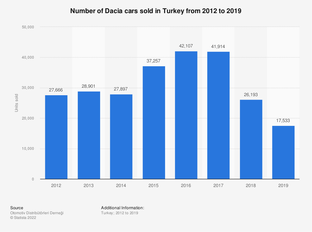 Statistic: Number of Dacia cars sold in Turkey from 2012 to 2018 | Statista