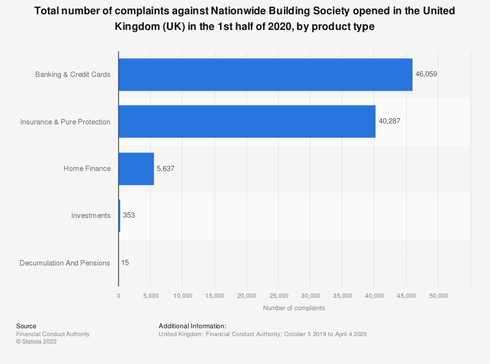 Statistic: Total number of complaints against Nationwide Building Society opened in the United Kingdom (UK) as of first half of 2018*, by product type | Statista