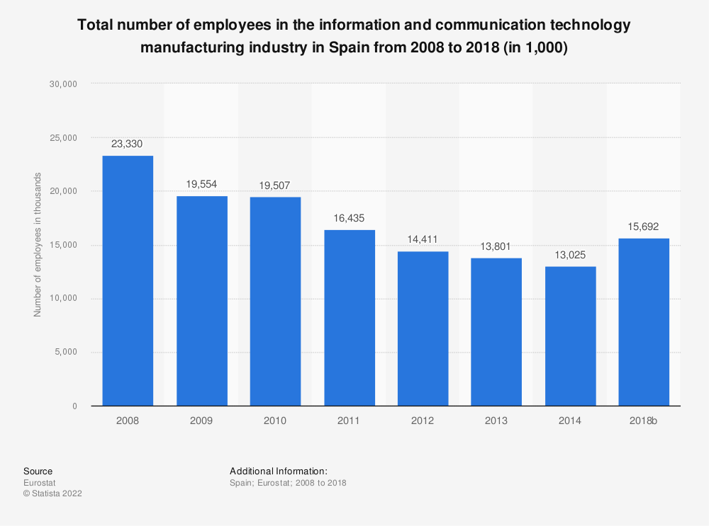 Statistic: Total number of employees in the information and communication technology manufacturing industry in Spain from 2008 to 2014 (in 1,000) | Statista