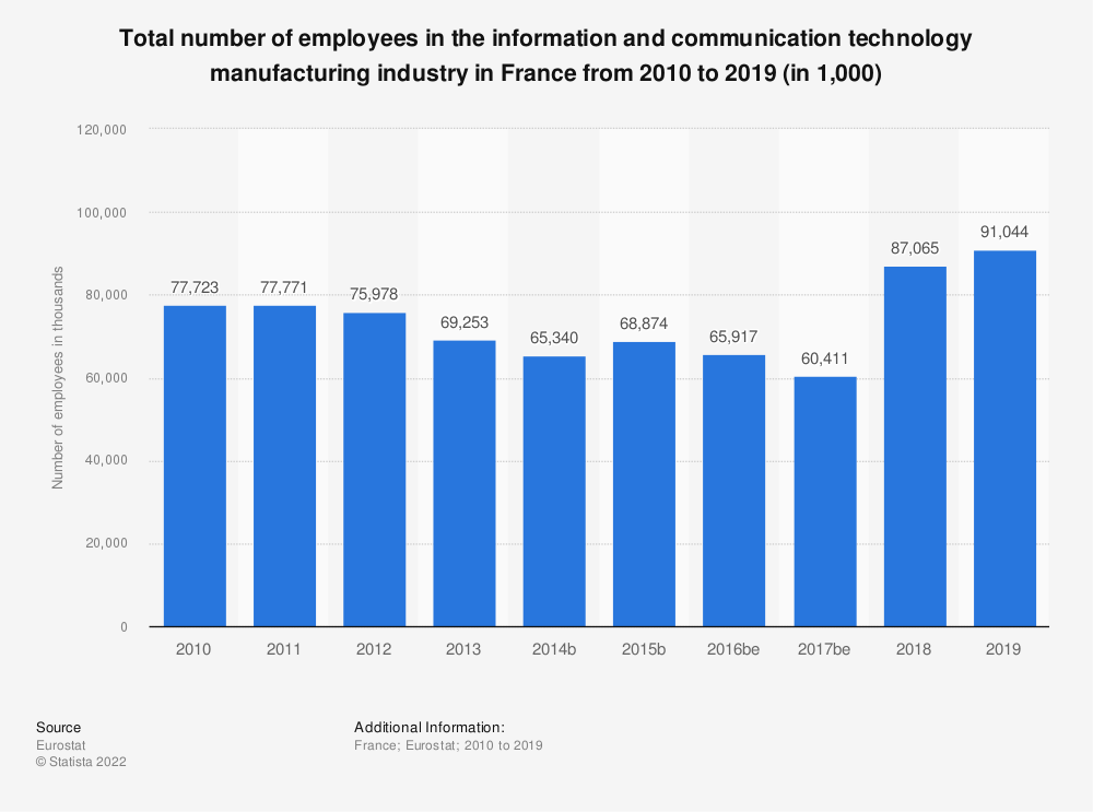 Statistic: Total number of employees in the information and communication technology manufacturing industry in France from 2008 to 2015 (in 1,000)   Statista