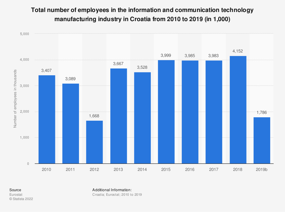 Statistic: Total number of employees in the information and communication technology manufacturing industry in Croatia from 2008 to 2015 (in 1,000) | Statista
