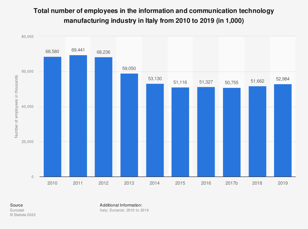 Statistic: Total number of employees in the information and communication technology manufacturing industry in Italy from 2008 to 2015 (in 1,000) | Statista