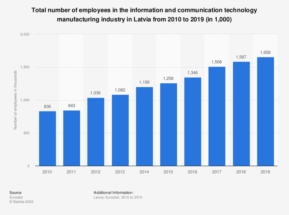 Statistic: Total number of employees in the information and communication technology manufacturing industry in Latvia from 2008 to 2015 (in 1,000)   Statista