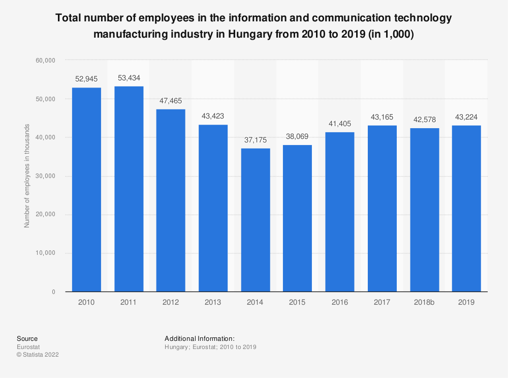 Statistic: Total number of employees in the information and communication technology manufacturing industry in Hungary from 2008 to 2015 (in 1,000) | Statista