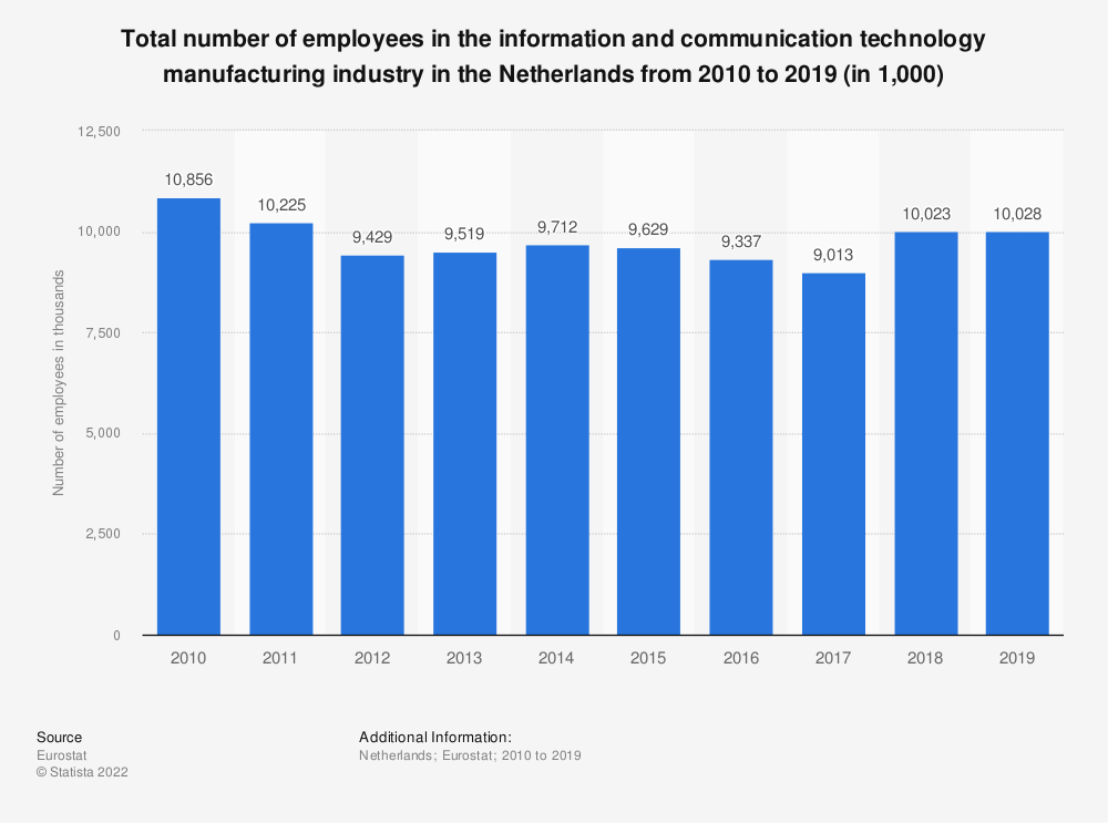 Statistic: Total number of employees in the information and communication technology manufacturing industry in the Netherlands from 2009 to 2015 (in 1,000) | Statista